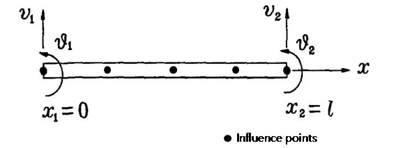 Figure 3. 1D Beam Element and Influence points concept