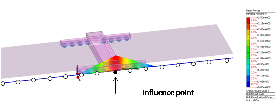 Figure 4 Effect line of unit weight on influence point