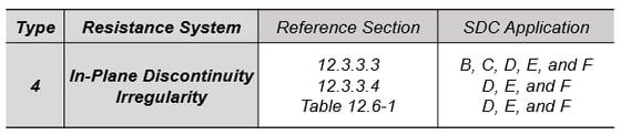 seismic load analysis procedure_7